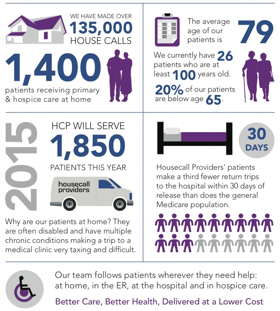 The Housecall Providers History of primary, palliative and hospice home care