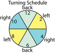 patient turning schedule